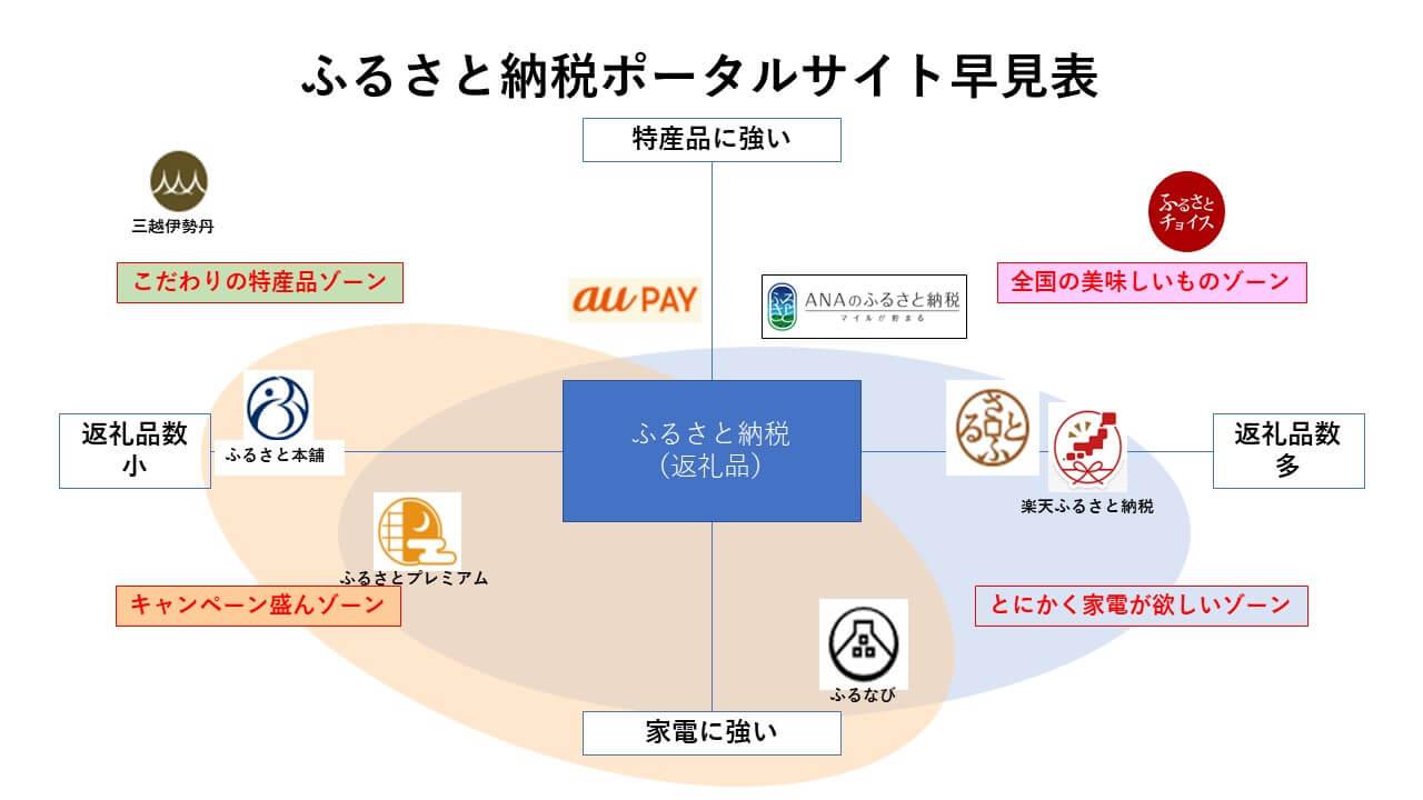 大手ふるさと納税ポータルサイト7選徹底比較!!